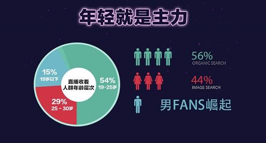 爱奇艺湖南卫视跨年演唱会人群年龄层次分析.jpg
