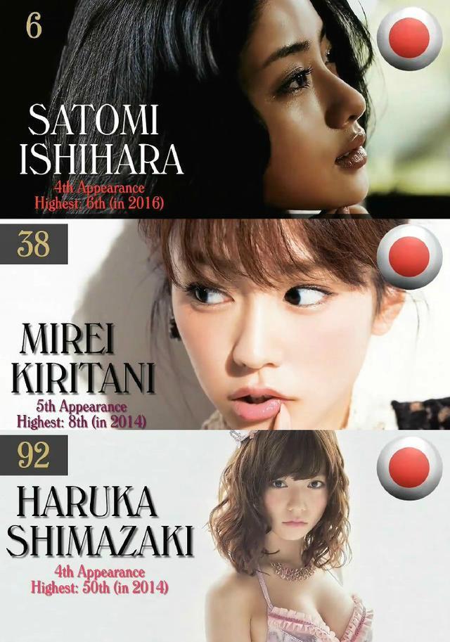 日本的石原里美第6,桐谷美玲第38位,AKB48岛崎遥香第92位.jpg